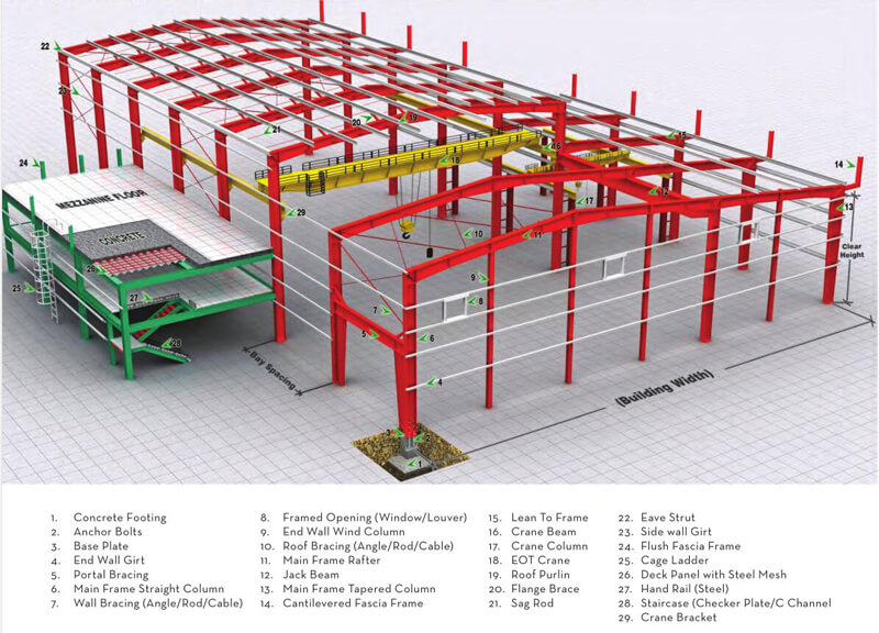 How to Optimize the Design of Steel Structure Portal Frame